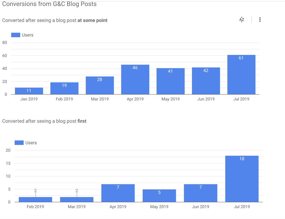 Панель инструментов Google Data Studio