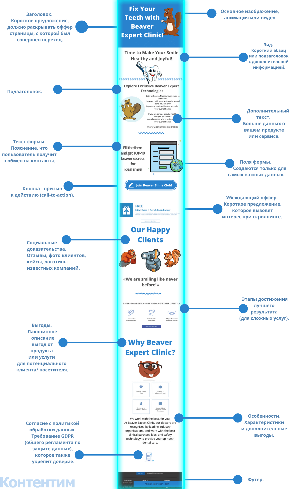 Структура лендинга