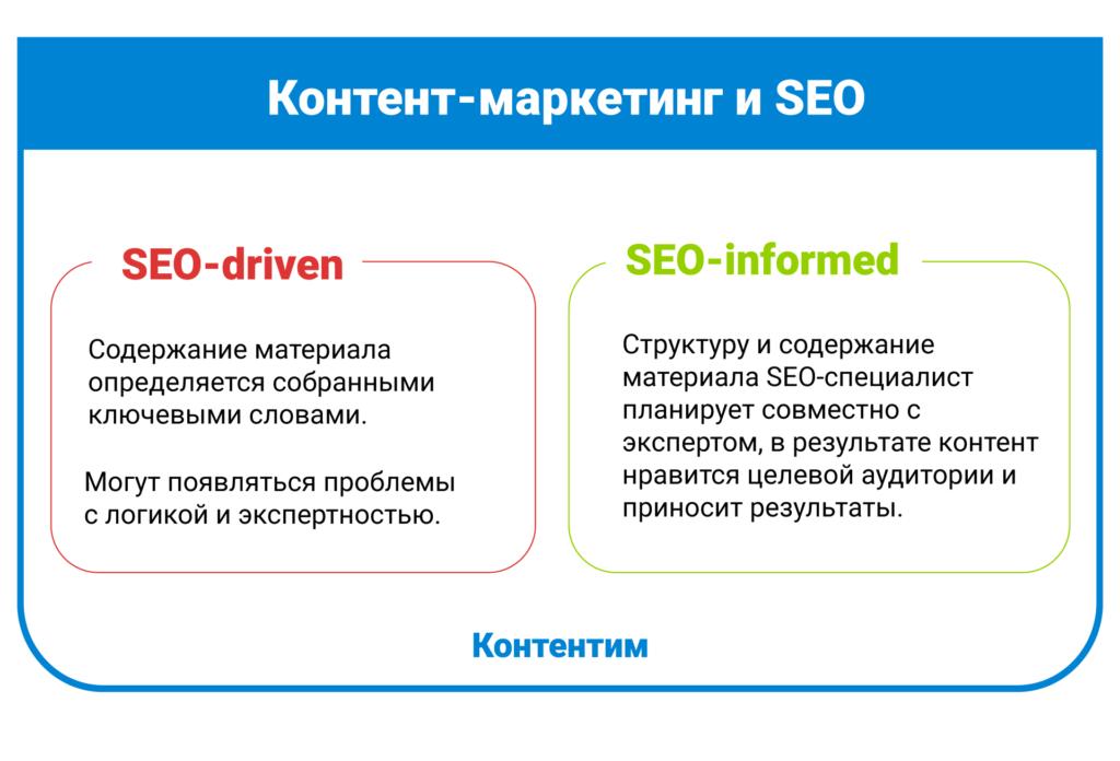 Контент-маркетинг и SEO