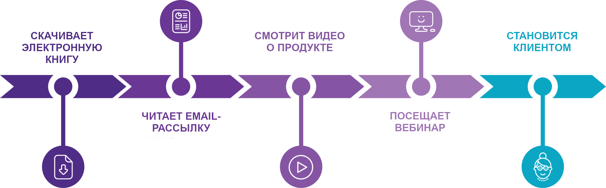 Модель multi-touch атрибуции