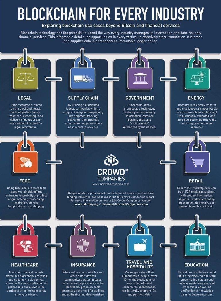 Инфографика о применении блокчейна