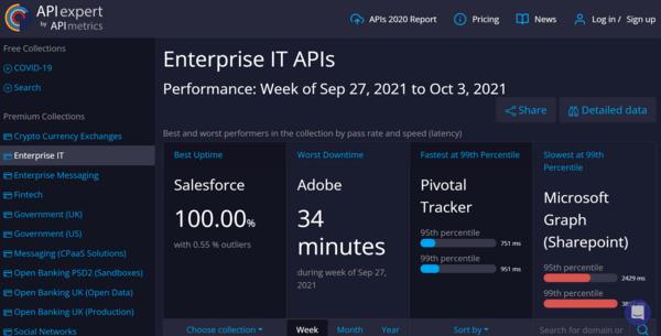 API expert